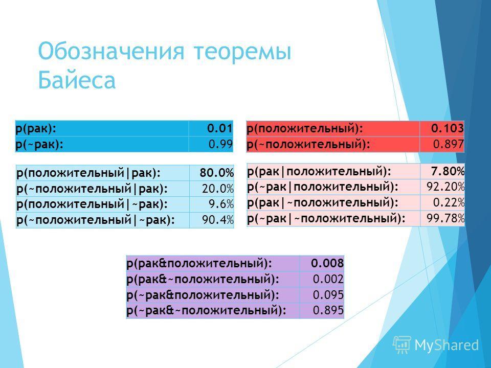 Обозначения теоремы Байеса p(положительный):0.103 p(~положительный):0.897 p(рак):0.01 p(~рак):0.99 p(положительный|рак):80.0% p(~положительный|рак):20.0% p(положительный|~рак):9.6% p(~положительный|~рак):90.4% p(рак&положительный):0.008 p(рак&~положи