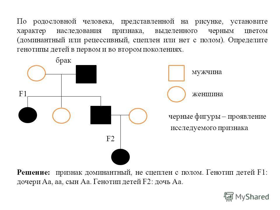 По родословной человека, представленной на рисунке, установите характер наследования признака, выделенного черным цветом (доминантный или рецессивный, сцеплен или нет с полом). Определите генотипы детей в первом и во втором поколениях. брак мужчина F