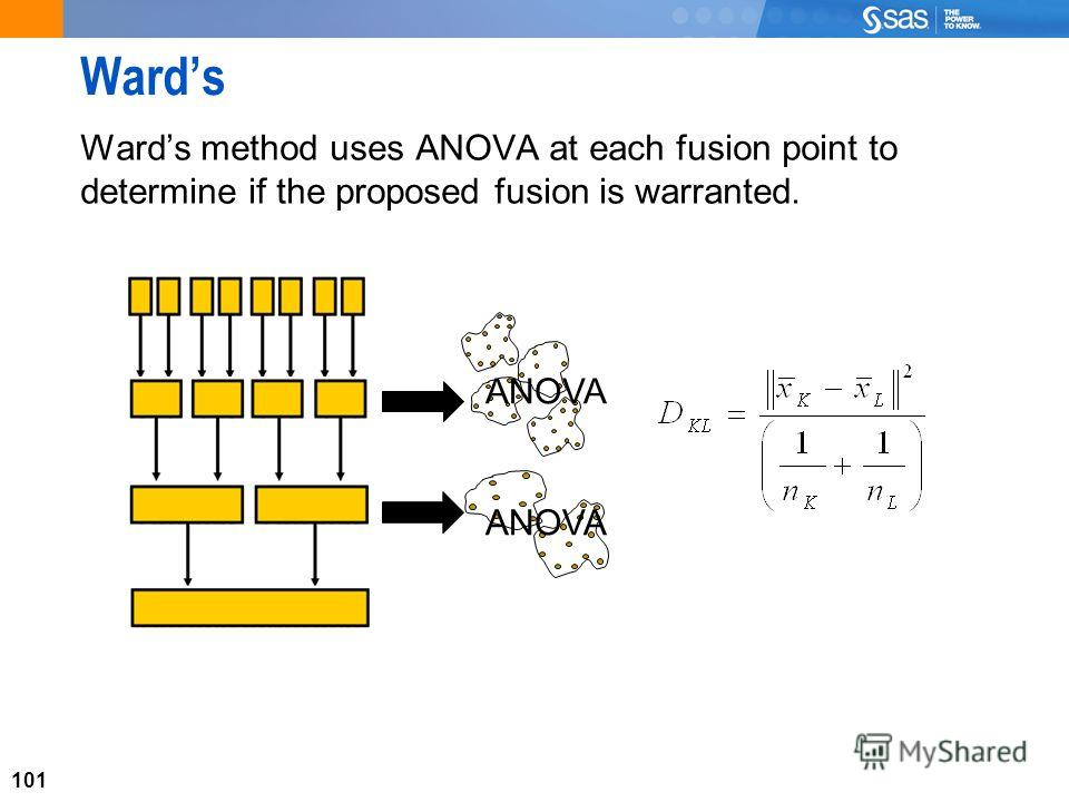 101 Wards Wards method uses ANOVA at each fusion point to determine if the proposed fusion is warranted. 101 ANOVA