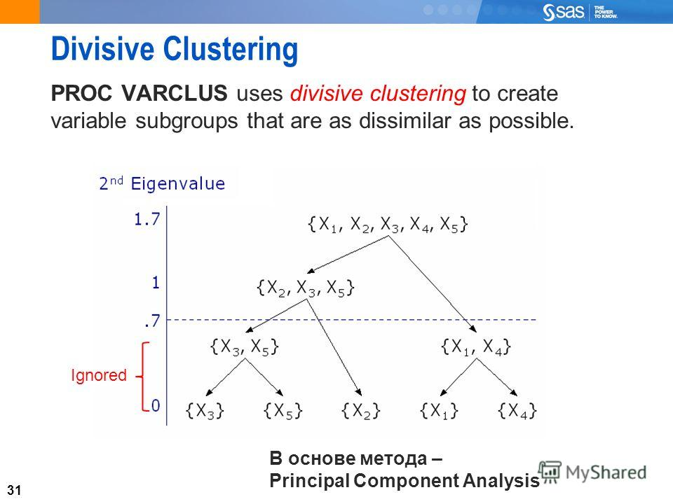 31 Divisive Clustering PROC VARCLUS uses divisive clustering to create variable subgroups that are as dissimilar as possible. 31 Ignored В основе метода – Principal Component Analysis