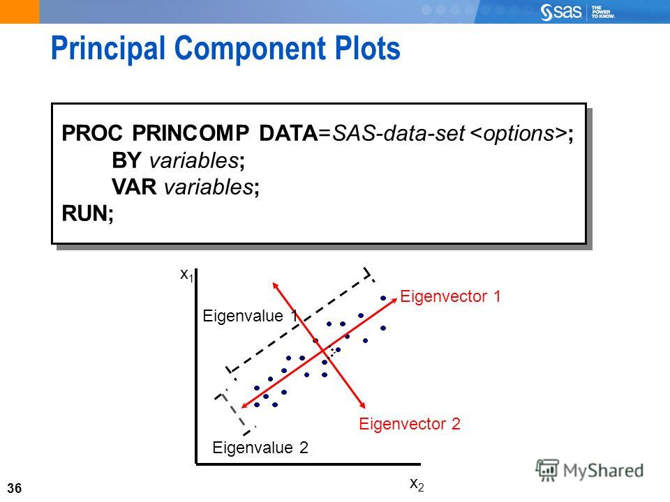 36 Principal Component Plots x1x1 x2x2 Eigenvector 2 Eigenvector 1 Eigenvalue 1 Eigenvalue 2 PROC PRINCOMP DATA=SAS-data-set ; BY variables; VAR variables; RUN; PROC PRINCOMP DATA=SAS-data-set ; BY variables; VAR variables; RUN;