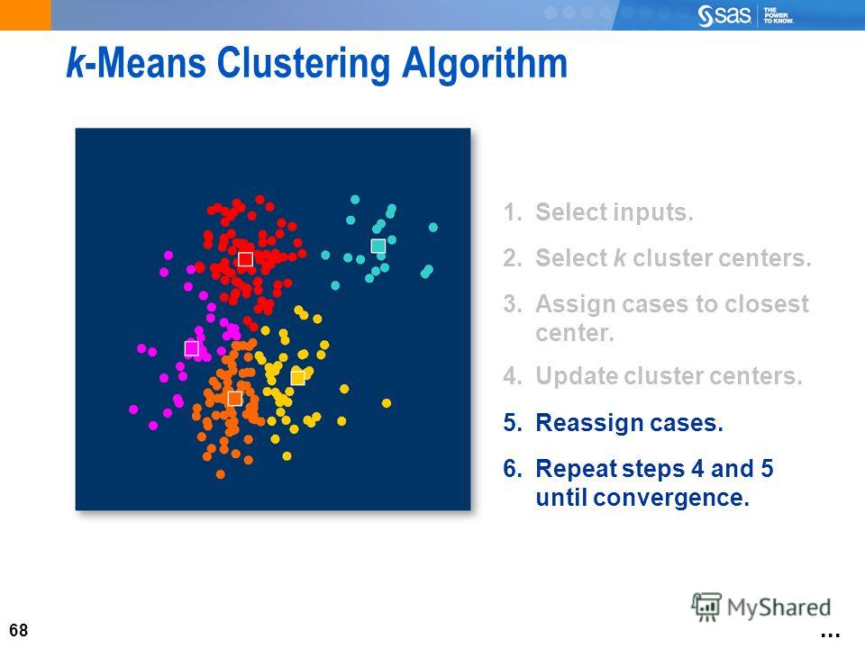 68 k -Means Clustering Algorithm 1. Select inputs. 2. Select k cluster centers. 3. Assign cases to closest center. 4. Update cluster centers. 5. Reassign cases. 6. Repeat steps 4 and 5 until convergence....