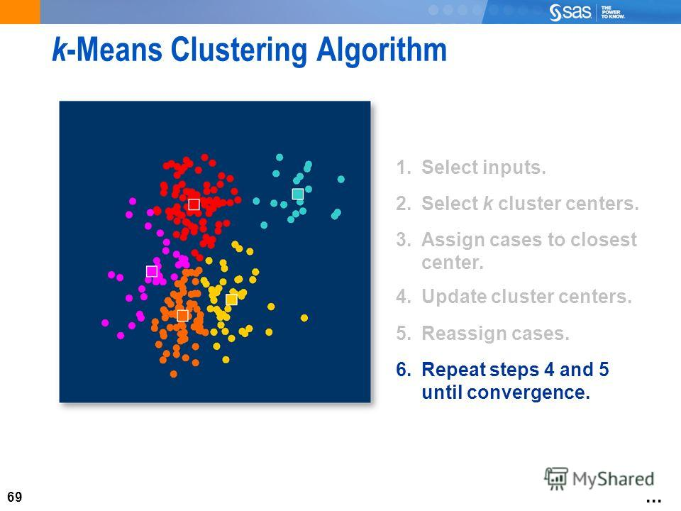 69 k -Means Clustering Algorithm 1. Select inputs. 2. Select k cluster centers. 3. Assign cases to closest center. 4. Update cluster centers. 5. Reassign cases. 6. Repeat steps 4 and 5 until convergence....
