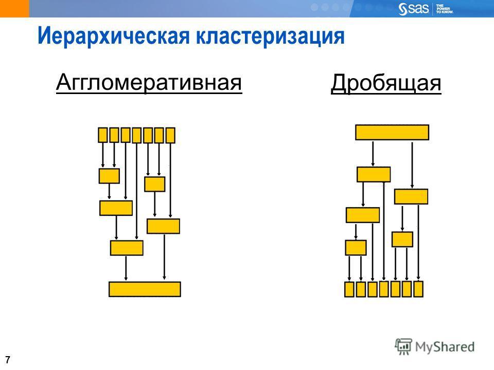 7 Иерархическая кластеризация Аггломеративная Дробящая