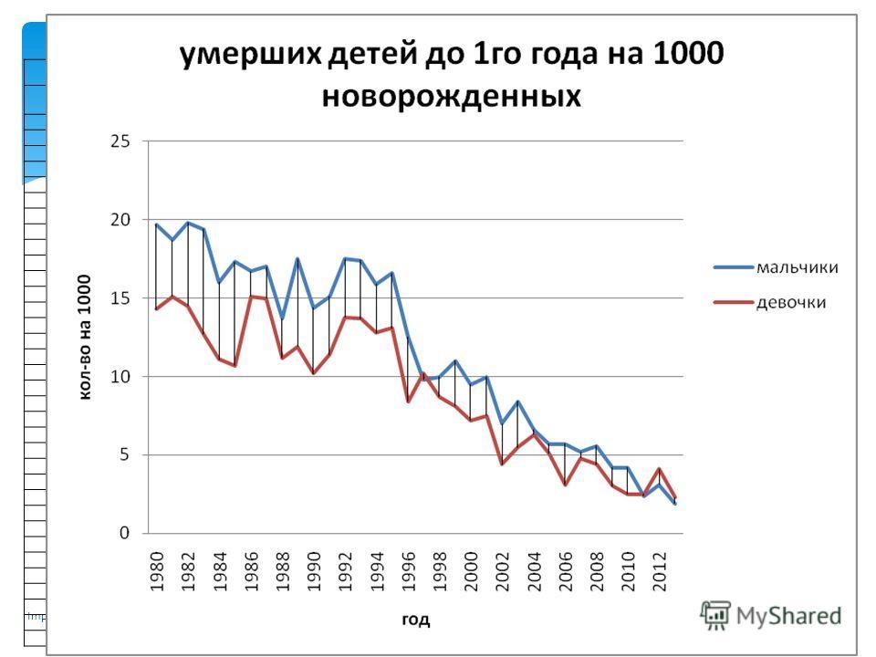 В предложенной таблице мы видим уровень младенческой смертности за 34 года рассчитанного на 1000 новорожденных, здесь можно отметить, что начиная с 1992-го года количество умерших младенцев в расчете на 1000 новорожденных в общем сокращается, что в ц