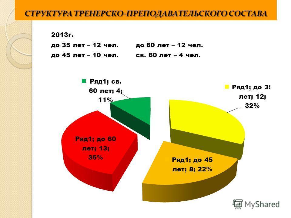СТРУКТУРА ТРЕНЕРСКО-ПРЕПОДАВАТЕЛЬСКОГО СОСТАВА 2013 г. до 35 лет – 12 чел.до 60 лет – 12 чел. до 45 лет – 10 чел.св. 60 лет – 4 чел.