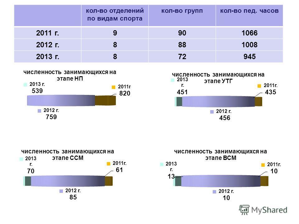кол-во отделений по видам спорта кол-во группкол-во пед. часов 2011 г.9901066 2012 г.8881008 2013 г.872945