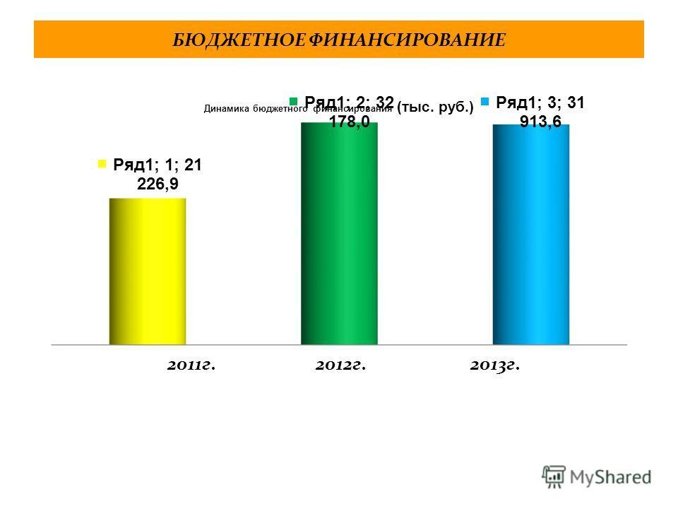 БЮДЖЕТНОЕ ФИНАНСИРОВАНИЕ 2011 г. 2012 г. 2013 г.