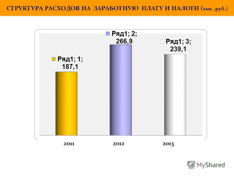 СТРУКТУРА РАСХОДОВ НА ЗАРАБОТНУЮ ПЛАТУ И НАЛОГИ ( тыс. руб.) 2011 2012 2013