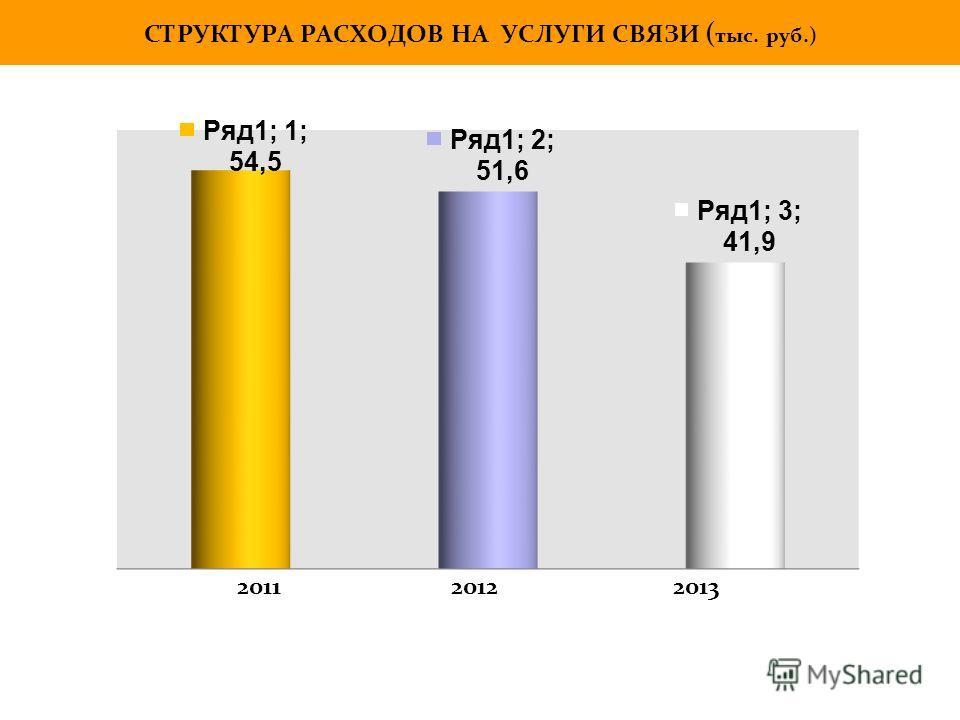 СТРУКТУРА РАСХОДОВ НА УСЛУГИ СВЯЗИ ( тыс. руб.) 2011 2012 2013