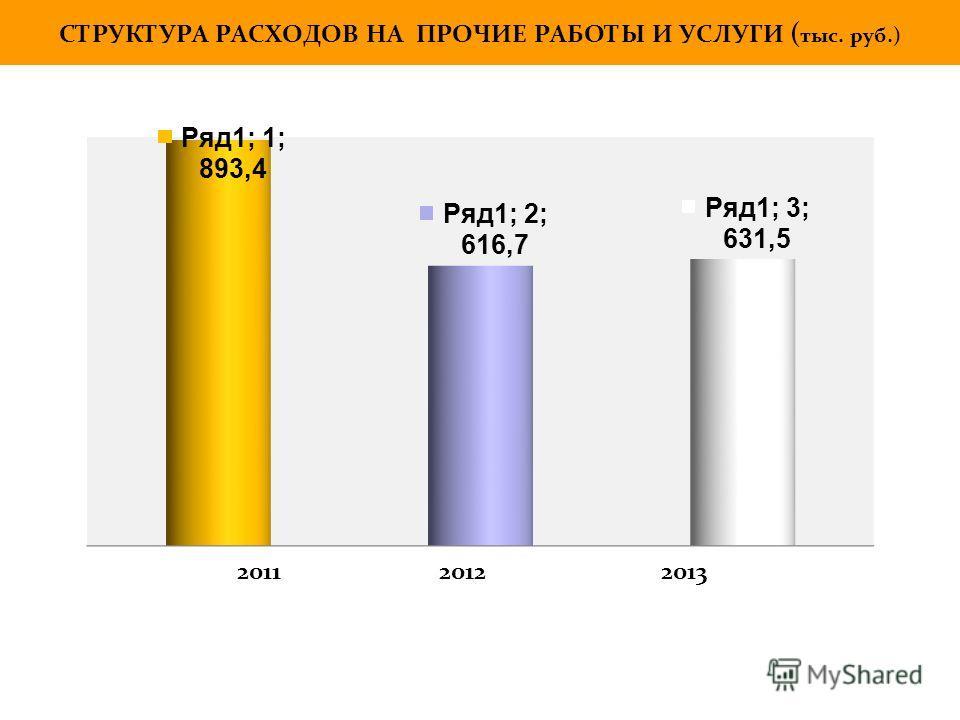 СТРУКТУРА РАСХОДОВ НА ПРОЧИЕ РАБОТЫ И УСЛУГИ ( тыс. руб.) 2011 2012 2013