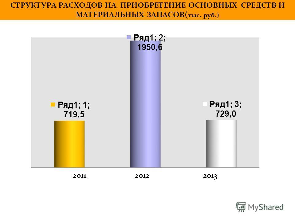 СТРУКТУРА РАСХОДОВ НА ПРИОБРЕТЕНИЕ ОСНОВНЫХ СРЕДСТВ И МАТЕРИАЛЬНЫХ ЗАПАСОВ ( тыс. руб.) 2011 2012 2013