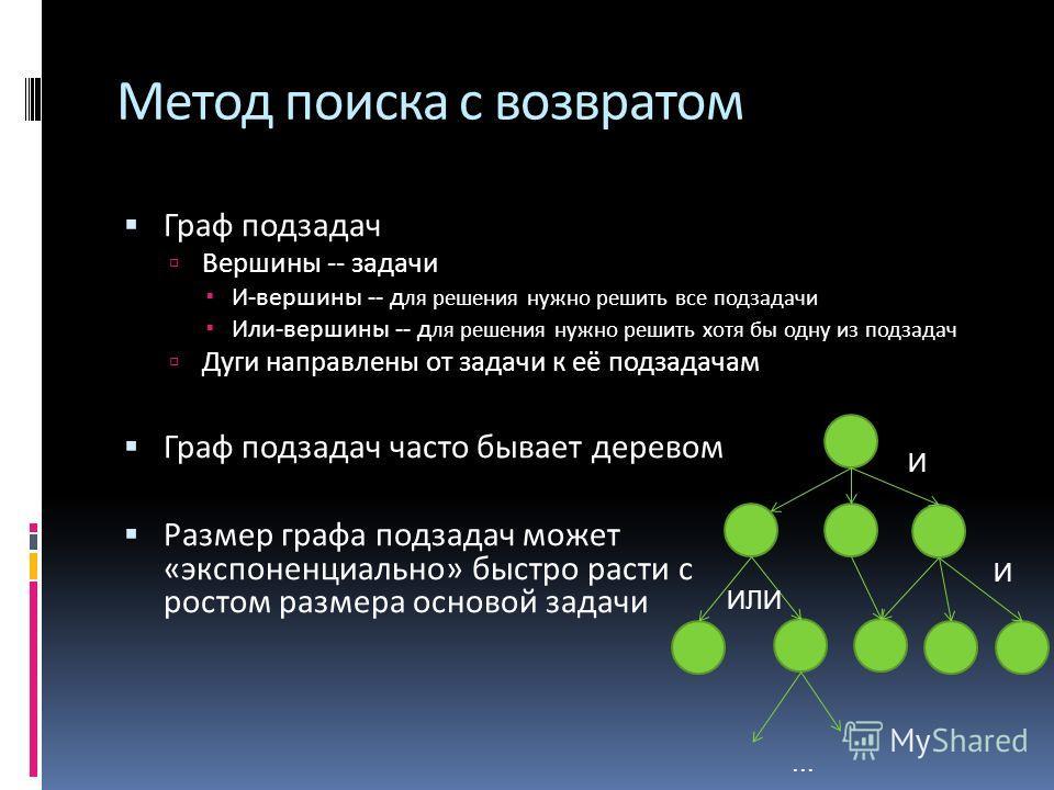Метод поиска с возвратом Граф подзадач Вершины -- задачи И-вершины -- д ля решения нужно решить все подзадачи Или-вершины -- д ля решения нужно решить хотя бы одну из подзадач Дуги направлены от задачи к её подзадачам Граф подзадач часто бывает дерев