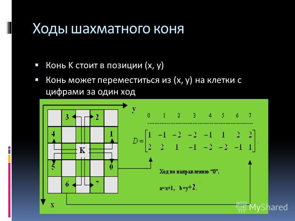 Ходы шахматного коня Конь K стоит в позиции (x, y) Конь может переместиться из (x, y) на клетки с цифрами за один ход