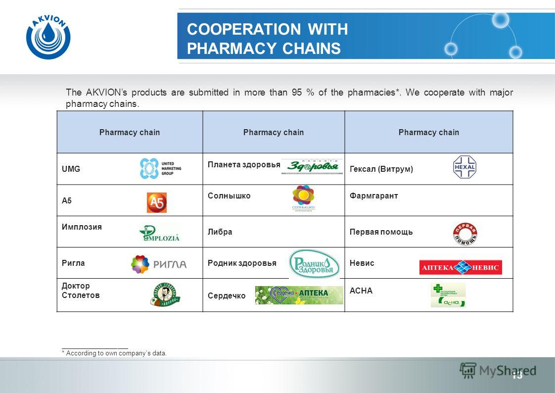 COOPERATION WITH PHARMACY CHAINS The AKVIONs products are submitted in more than 95 % of the pharmacies*. We cooperate with major pharmacy chains. ___________________ * According to own companys data. 13 Pharmacy chain UMG Планета здоровья Гексал (Ви