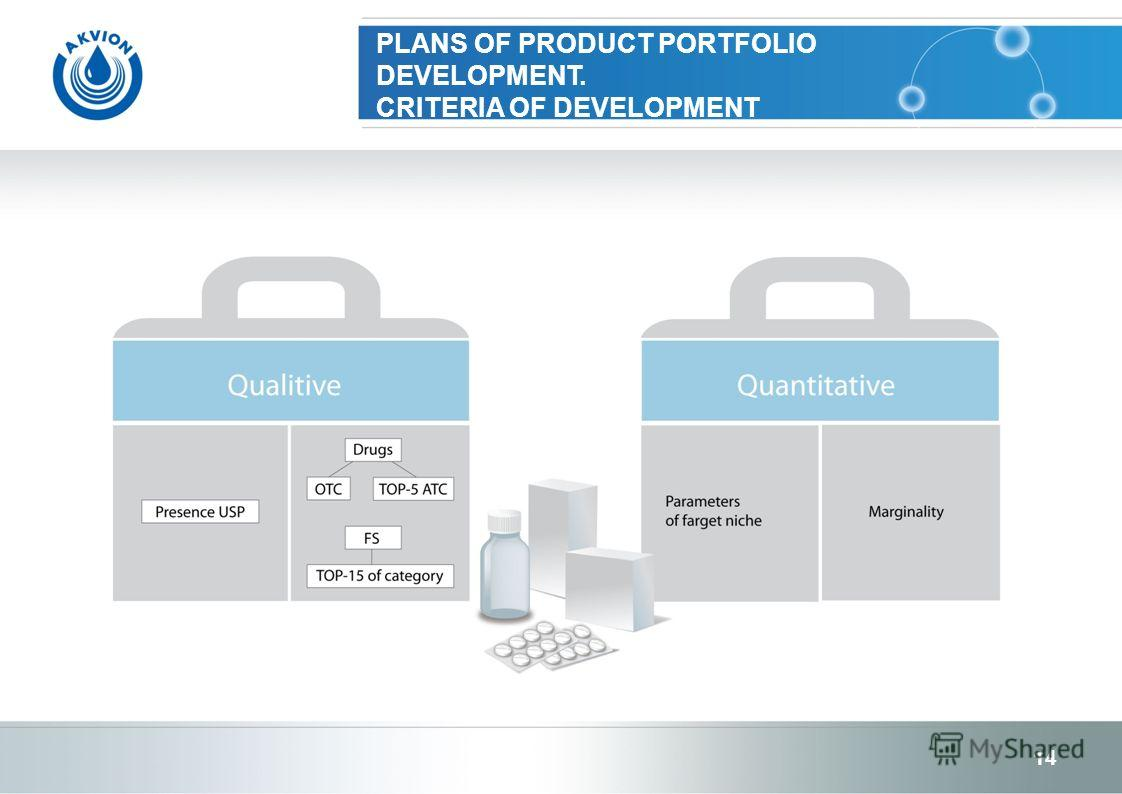 PLANS OF PRODUCT PORTFOLIO DEVELOPMENT. CRITERIA OF DEVELOPMENT 14