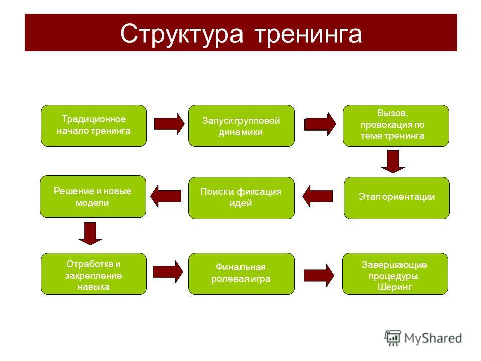 Структура тренинга Традиционное начало тренинга Запуск групповой динамики Вызов, провокация по теме тренинга Этап ориентации Поиск и фиксация идей Решение и новые модели Отработка и закрепление навыка Финальная ролевая игра Завершающие процедуры. Шер