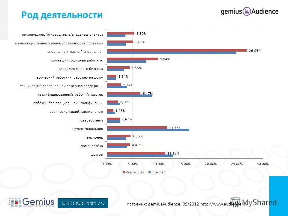 Род деятельности Источник: gemiusAudience, 09/2012 http://www.audience.by