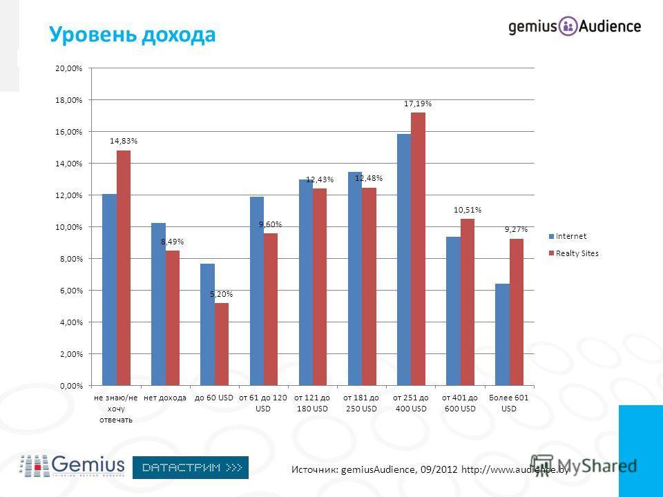 Уровень дохода Источник: gemiusAudience, 09/2012 http://www.audience.by