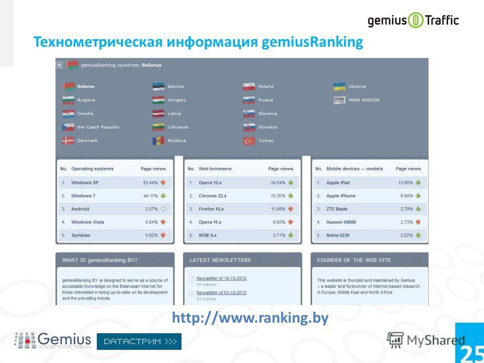 25 Технометрическая информация gemiusRanking http://www.ranking.by