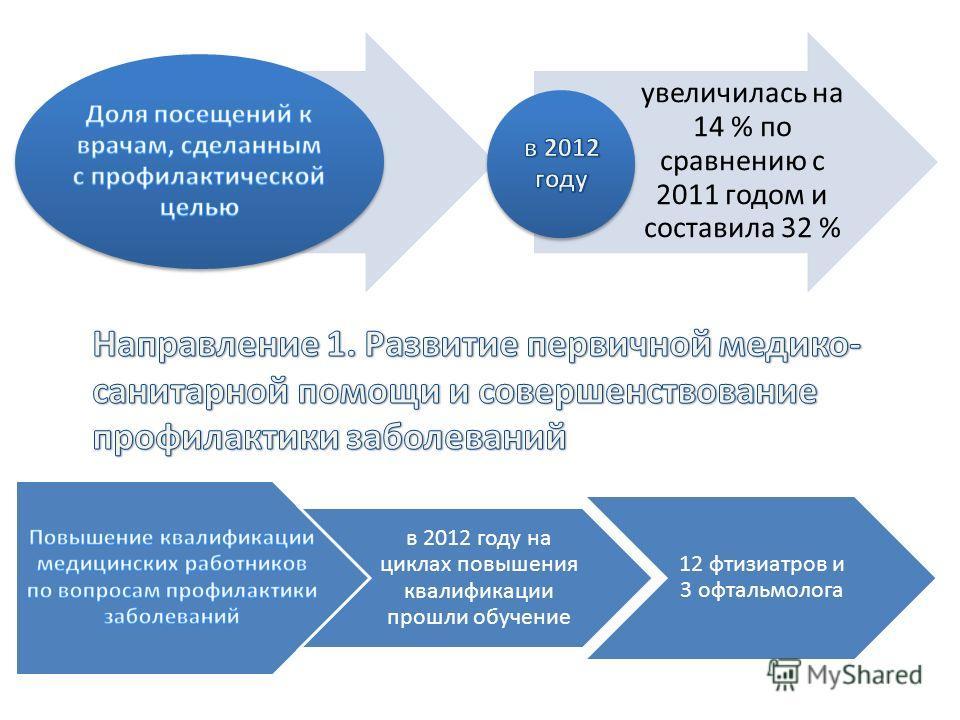 увеличилась на 14 % по сравнению с 2011 годом и составила 32 % в 2012 году на циклах повышения квалификации прошли обучение 12 фтизиатров и 3 офтальмолога