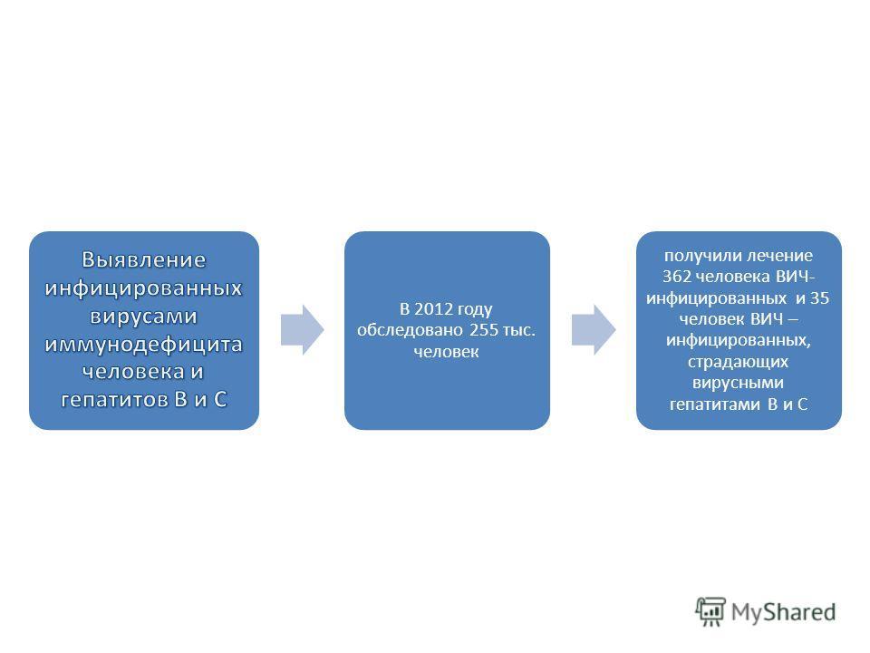 В 2012 году обследовано 255 тыс. человек получили лечение 362 человека ВИЧ- инфицированных и 35 человек ВИЧ – инфицированных, страдающих вирусными гепатитами В и С