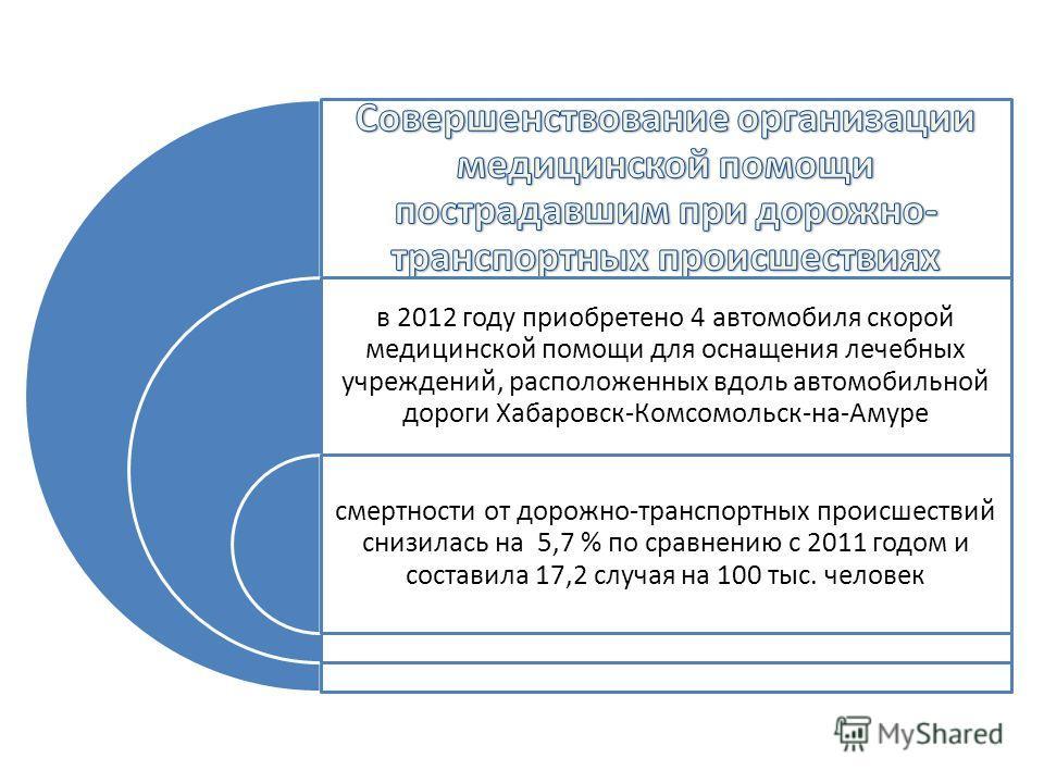 в 2012 году приобретено 4 автомобиля скорой медицинской помощи для оснащения лечебных учреждений, расположенных вдоль автомобильной дороги Хабаровск-Комсомольск-на-Амуре смертности от дорожно-транспортных происшествий снизилась на 5,7 % по сравнению