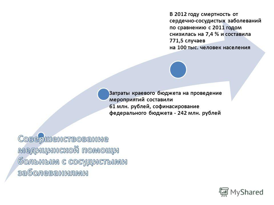 Затраты краевого бюджета на проведение мероприятий составили 61 млн. рублей, софинасирование федерального бюджета - 242 млн. рублей В 2012 году смертность от сердечно-сосудистых заболеваний по сравнению с 2011 годом снизилась на 7,4 % и составила 771