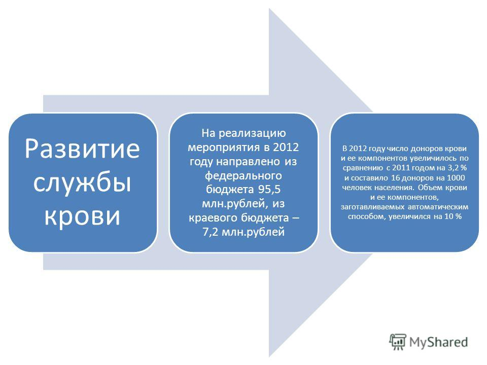 Развитие службы крови На реализацию мероприятия в 2012 году направлено из федерального бюджета 95,5 млн.рублей, из краевого бюджета – 7,2 млн.рублей В 2012 году число доноров крови и ее компонентов увеличилось по сравнению с 2011 годом на 3,2 % и сос