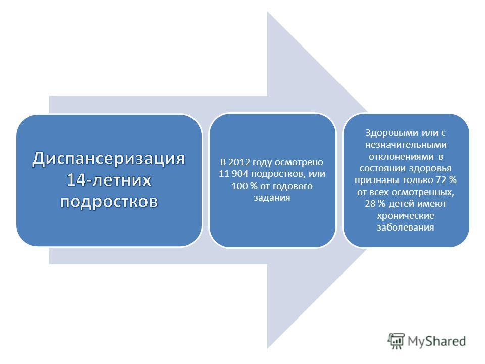 В 2012 году осмотрено 11 904 подростков, или 100 % от годового задания Здоровыми или с незначительными отклонениями в состоянии здоровья признаны только 72 % от всех осмотренных, 28 % детей имеют хронические заболевания