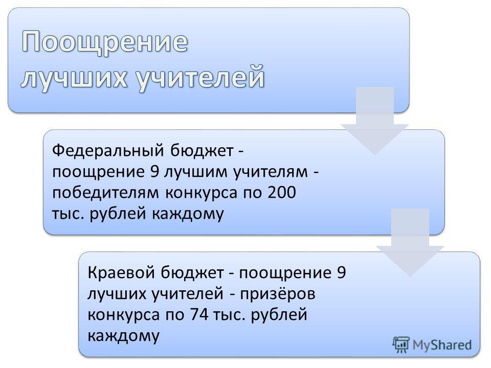 Федеральный бюджет - поощрение 9 лучшим учителям - победителям конкурса по 200 тыс. рублей каждому Краевой бюджет - поощрение 9 лучших учителей - призёров конкурса по 74 тыс. рублей каждому
