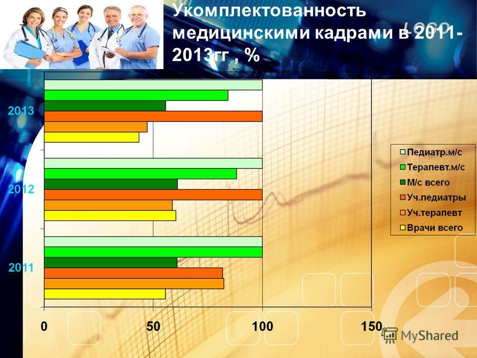 LOGO Укомплектованность медицинскими кадрами в 2011- 2013 гг, %