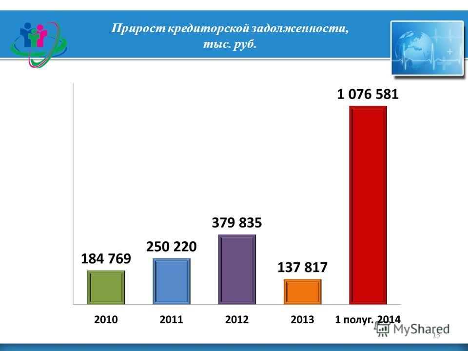 Прирост кредиторской задолженности, тыс. руб. 13