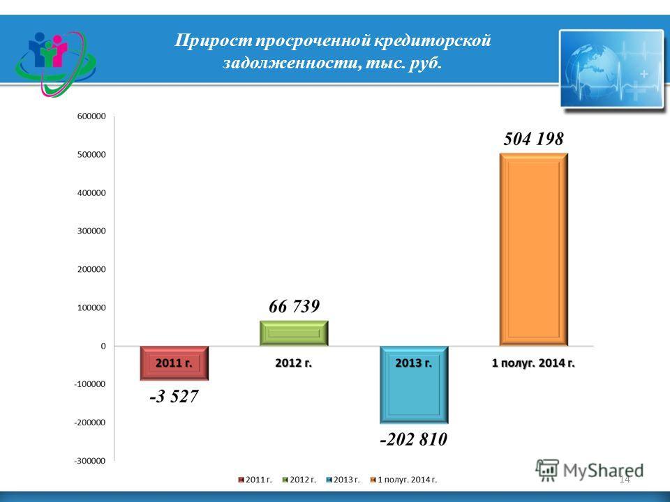 Прирост просроченной кредиторской задолженности, тыс. руб. 14