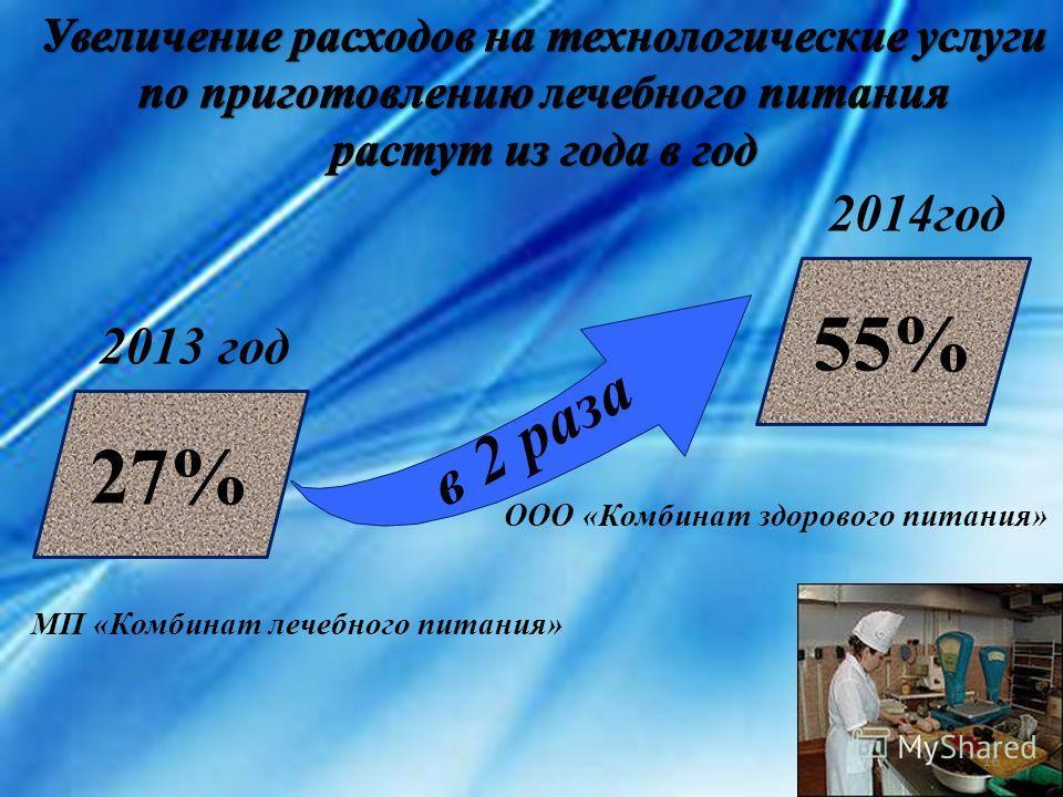 27% 55% 2013 год 2014 год ООО «Комбинат здорового питания» МП «Комбинат лечебного питания» в 2 раза 16