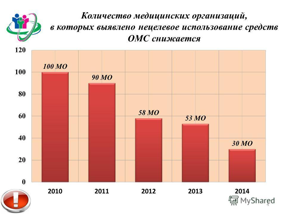 Количество медицинских организаций, в которых выявлено нецелевое использование средств ОМС снижается 4