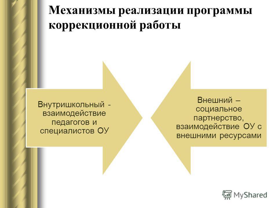 Механизмы реализации программы коррекционной работы Внутришкольный - взаимодействие педагогов и специалистов ОУ Внешний – социальное партнерство, взаимодействие ОУ с внешними ресурсами