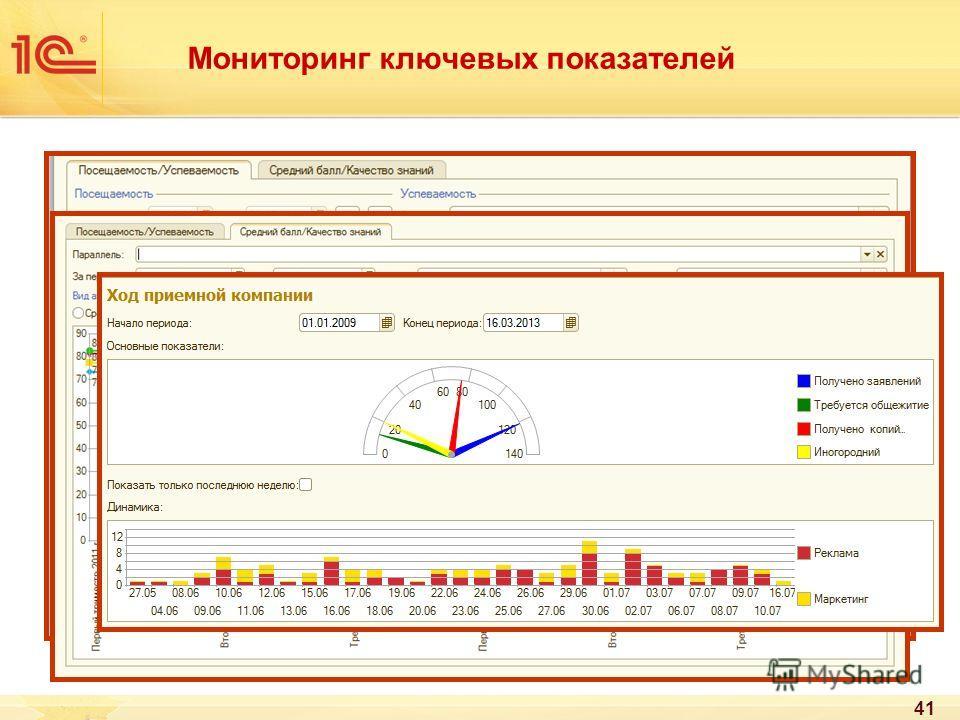 Мониторинг ключевых показателей 41