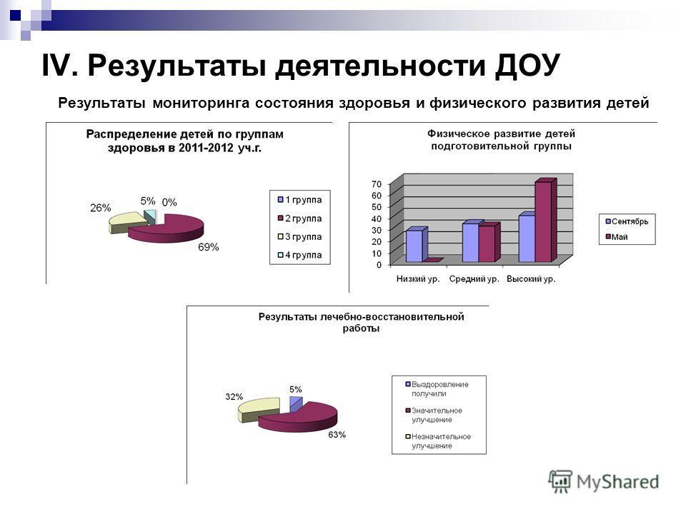 IV. Результаты деятельности ДОУ Результаты мониторинга состояния здоровья и физического развития детей