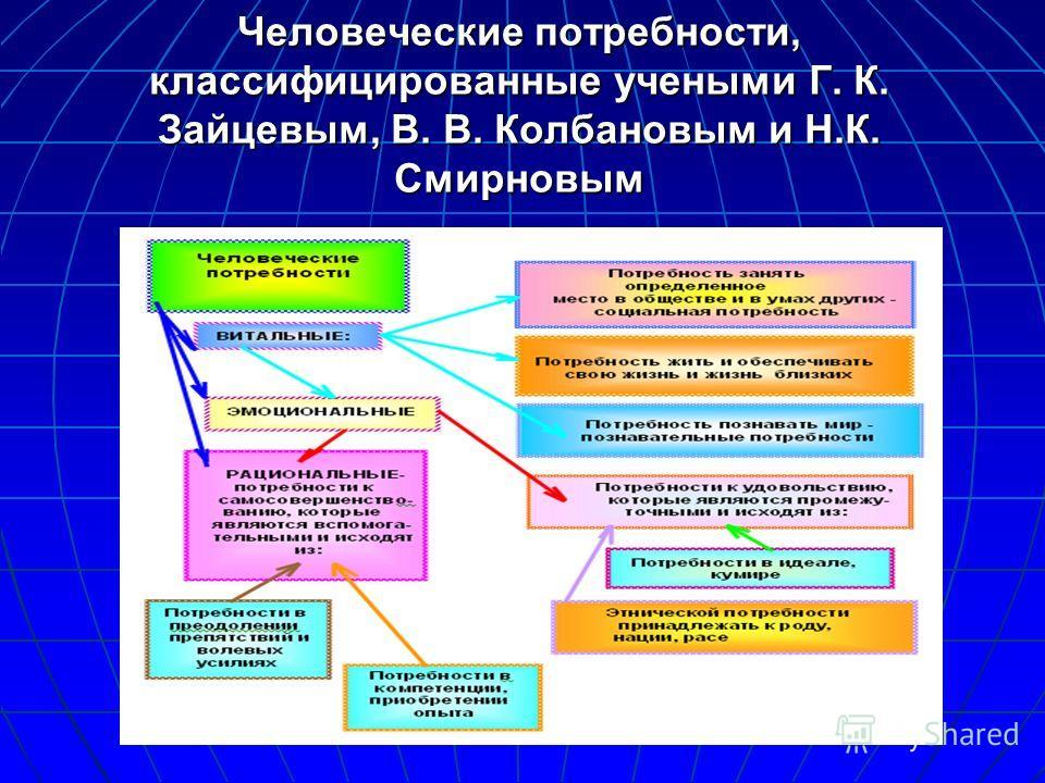 Человеческие потребности, классифицированные учеными Г. К. Зайцевым, В. В. Колбановым и Н.К. Смирновым
