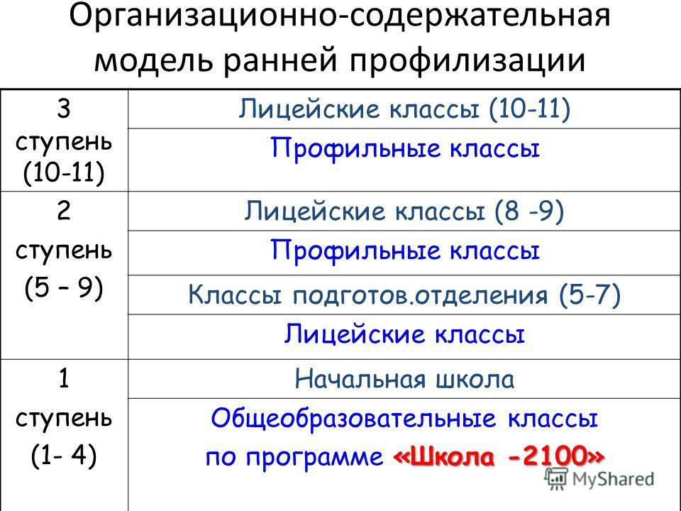 Организационно-содержательная модель ранней профилизации 3 ступень (10-11) Лицейские классы (10-11) Профильные классы 2 ступень (5 – 9) Лицейские классы (8 -9) Профильные классы Классы подготовь.отделения (5-7) Лицейские классы 1 ступень (1- 4) Начал