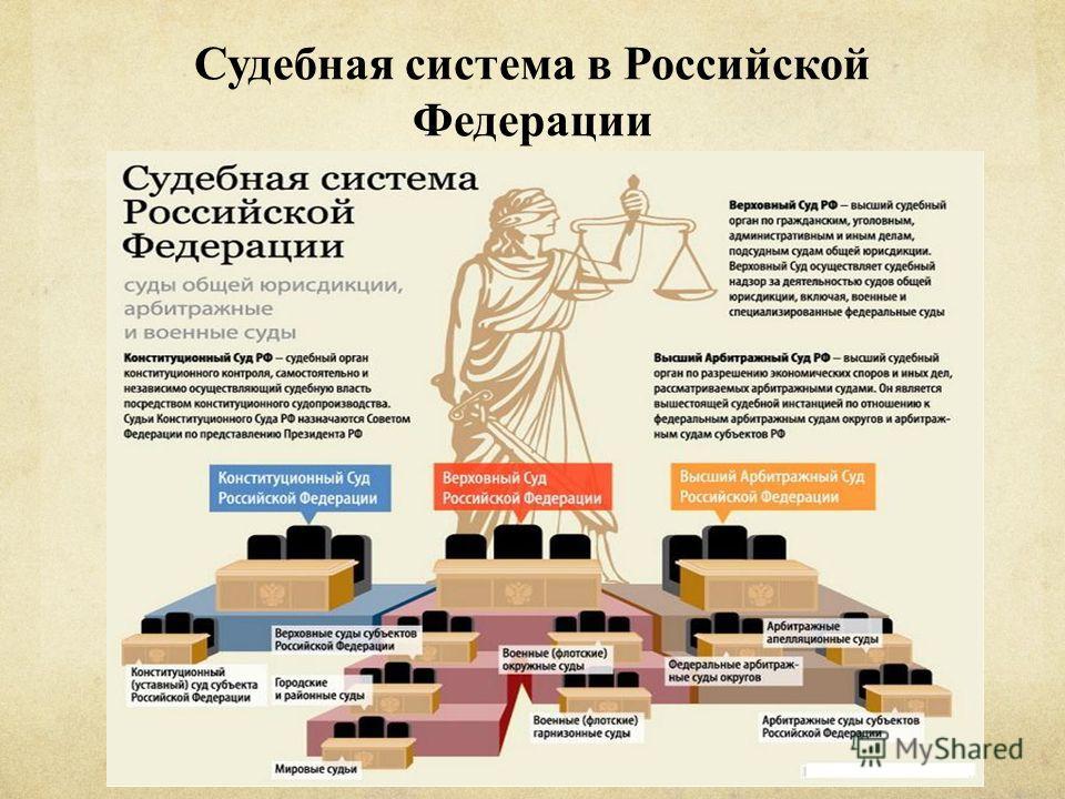 Судебная система в Российской Федерации