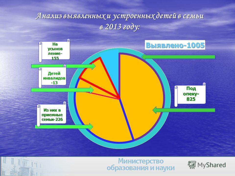 Анализ выявленных и устроенных детей в семьи в 2013 году: Из них в приемные семьи-226 Детей инвалидов -13