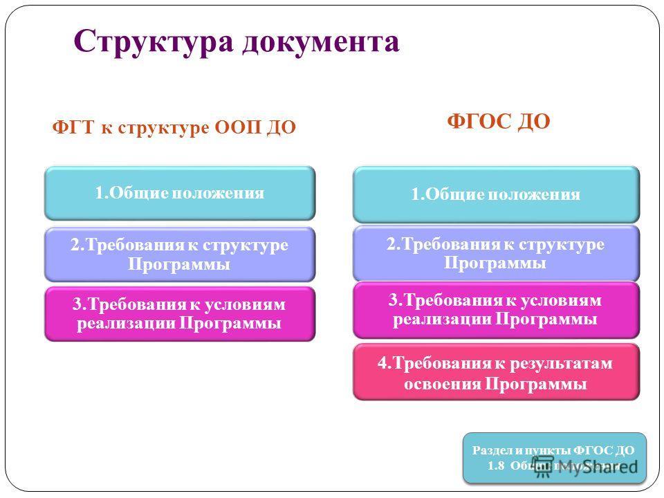 Структура документа ФГТ к структуре ООП ДО ФГОС ДО Раздел и пункты ФГОС ДО 1.8 Общие положения Раздел и пункты ФГОС ДО 1.8 Общие положения 1. Общие положения 2. Требования к структуре Программы 3. Требования к условиям реализации Программы 1. Общие п
