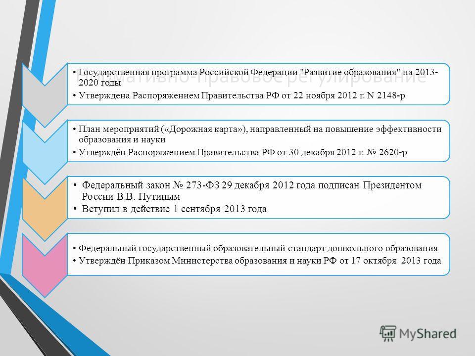 Нормативно-правовое регулирование Государственная программа Российской Федерации
