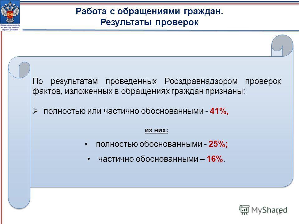 15 Работа с обращениями граждан. Результаты проверок По результатам проведенных Росздравнадзором проверок фактов, изложенных в обращениях граждан признаны: полностью или частично обоснованными - 41%, из них: полностью обоснованными - 25%; частично об