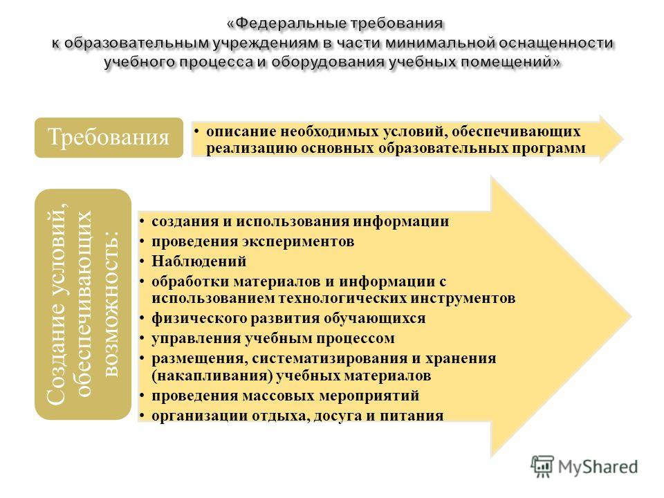 описание необходимых условий, обеспечивающих реализацию основных образовательных программ Требования создания и использования информации проведения экспериментов Наблюдений обработки материалов и информации с использованием технологических инструмент