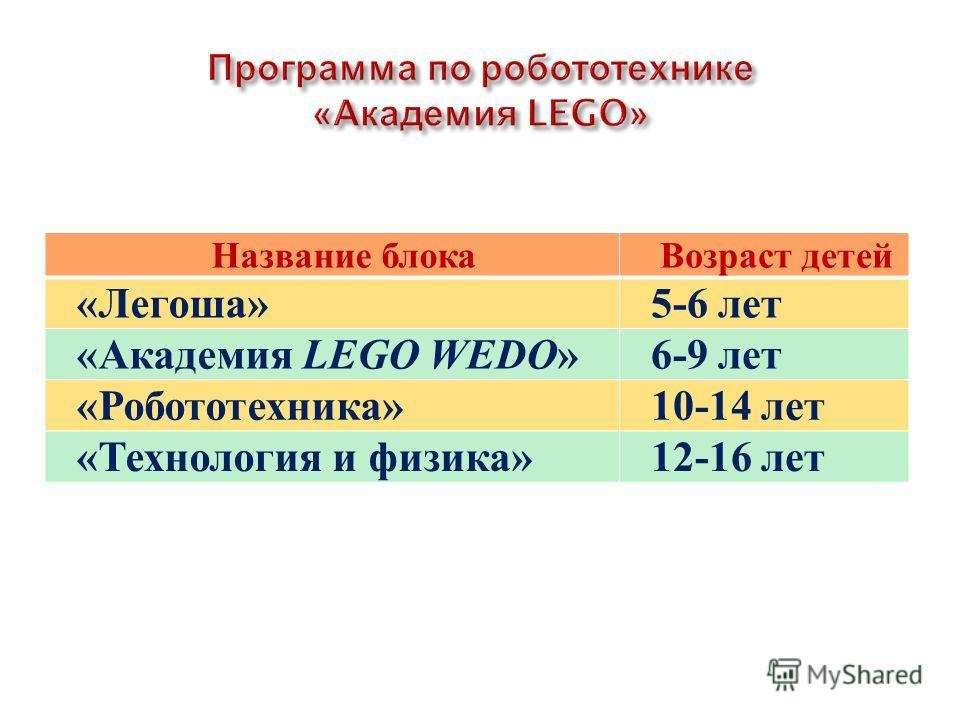 Название блока Возраст детей «Легоша»5-6 лет «Академия LEGO WEDO»6-9 лет «Робототехника»10-14 лет «Технология и физика»12-16 лет