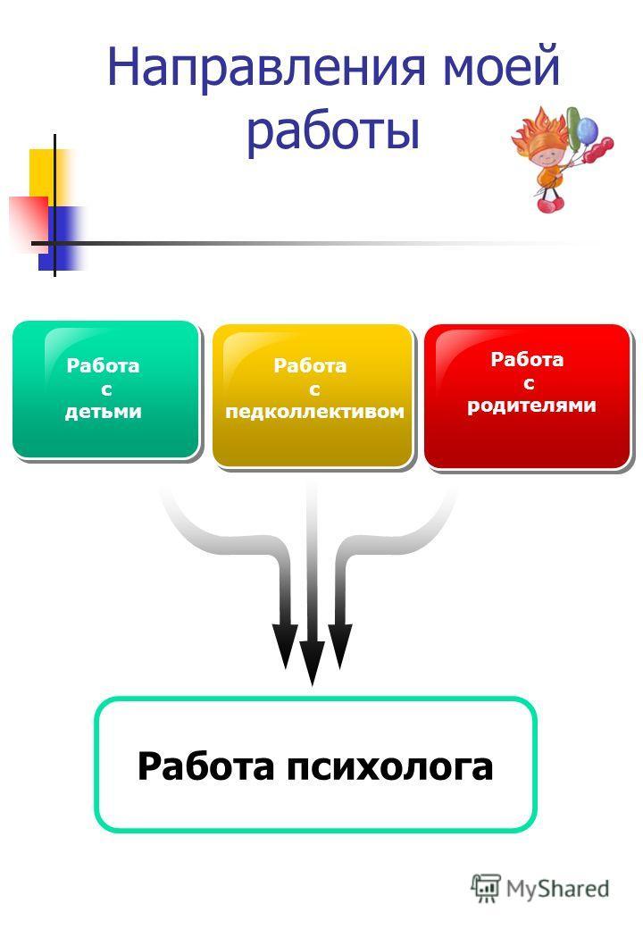 Направления моей работы Работа с детьми Работа с педколлективом Работа с родителями Работа психолога