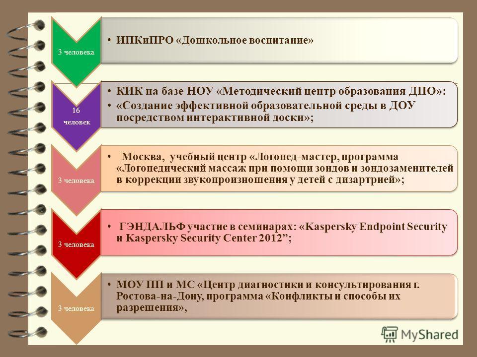 3 человека ИПКиПРО «Дошкольное воспитание» 16 человек КИК на базе НОУ «Методический центр образования ДПО»: «Создание эффективной образовательной среды в ДОУ посредством интерактивной доски»; 3 человека Москва, учебный центр «Логопед-мастер, программ